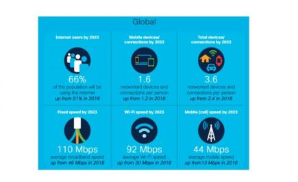 Previsiones globales 2018-2023 del informe Cisco Annual Internet Report.jpg